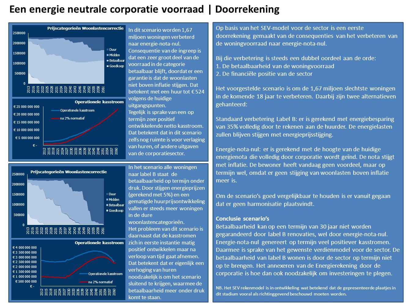 Een energie neutrale corporatie voorraad | Doorrekening
