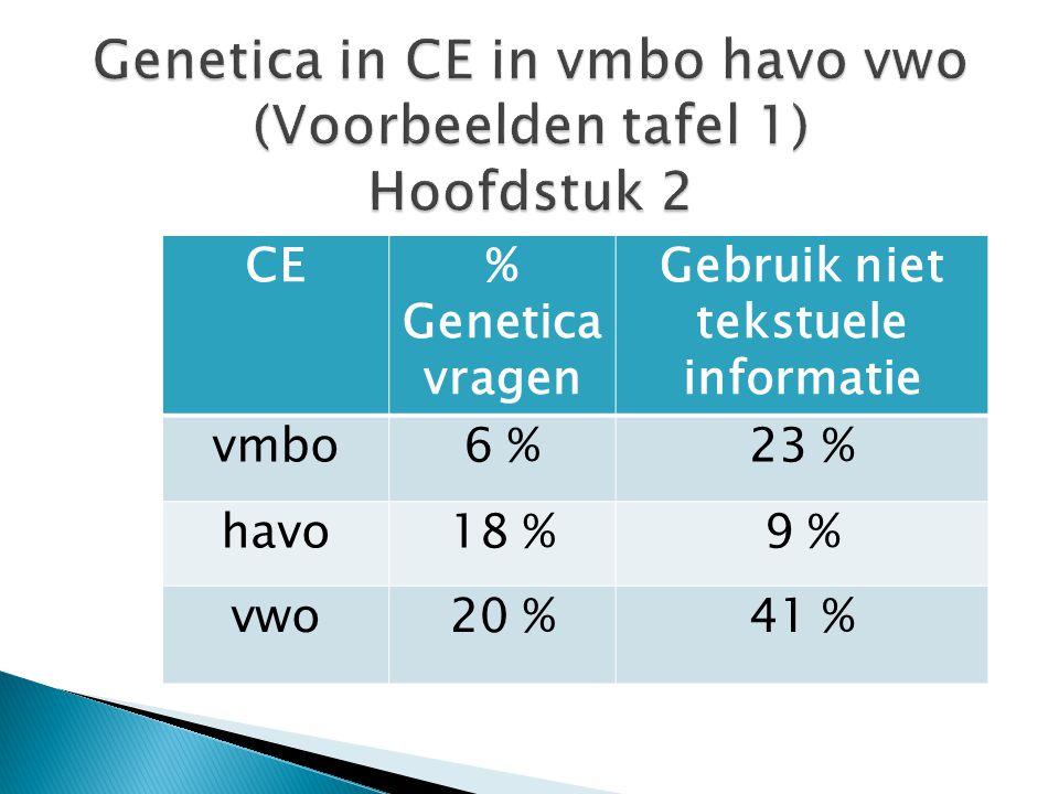 Genetica in CE in vmbo havo vwo (Voorbeelden tafel 1) Hoofdstuk 2
