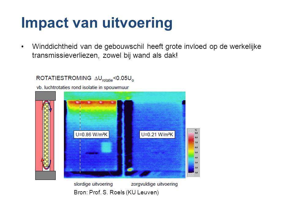 Bron: Prof. S. Roels (KU Leuven)