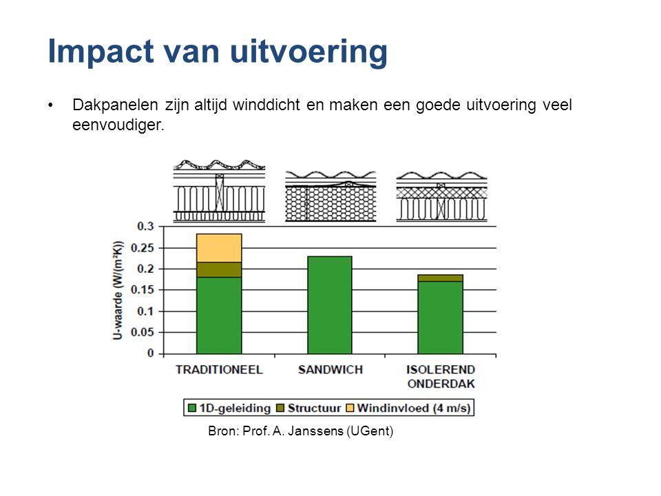 Bron: Prof. A. Janssens (UGent)