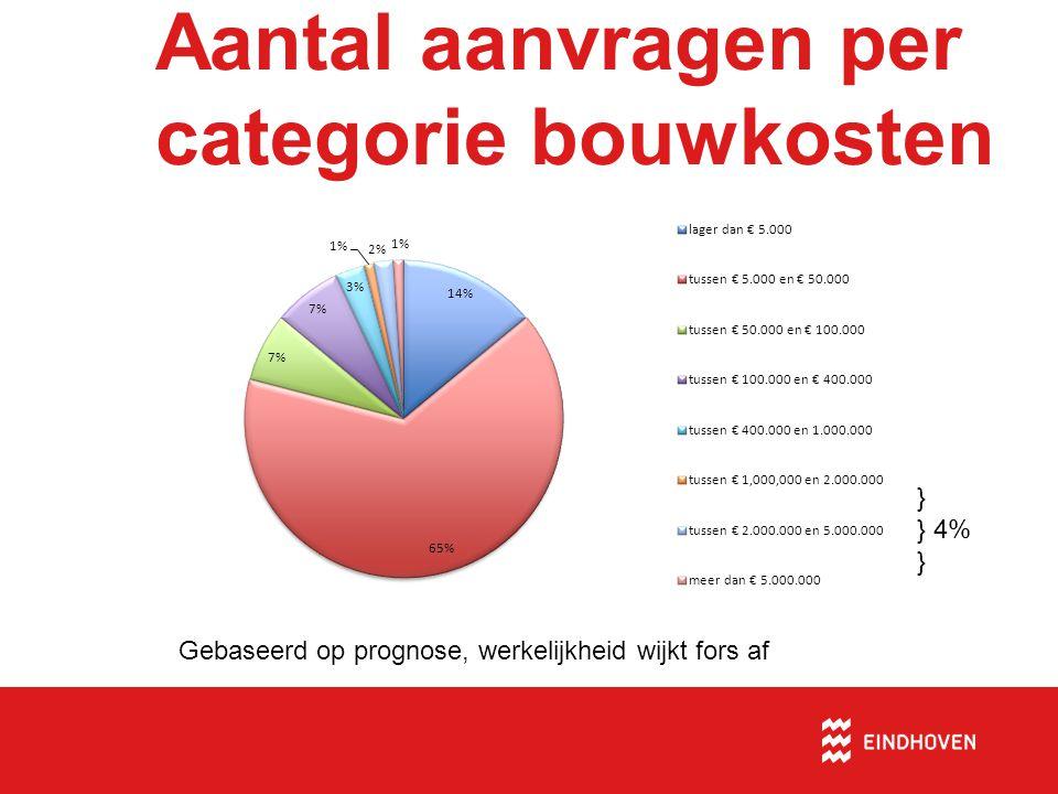 Aantal aanvragen per categorie bouwkosten