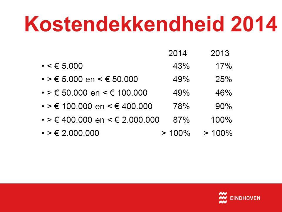 Kostendekkendheid 2014 2014 2013 < € 5.000 43% 17%