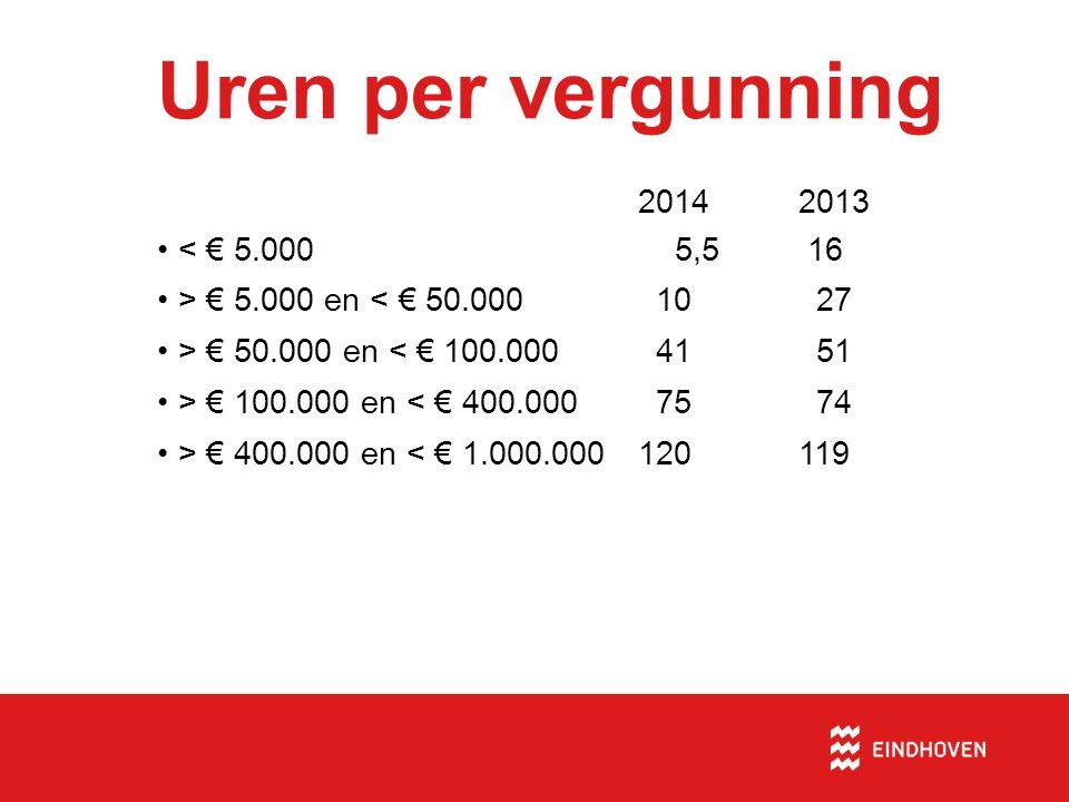 Uren per vergunning 2014 2013 < € 5.000 5,5 16