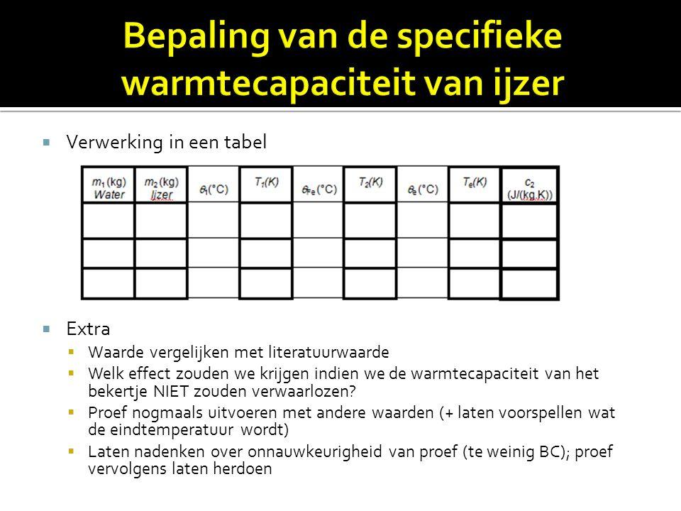 Bepaling van de specifieke warmtecapaciteit van ijzer
