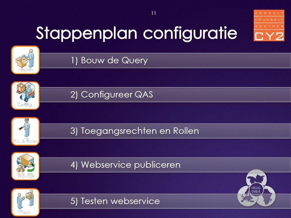 Stappenplan configuratie