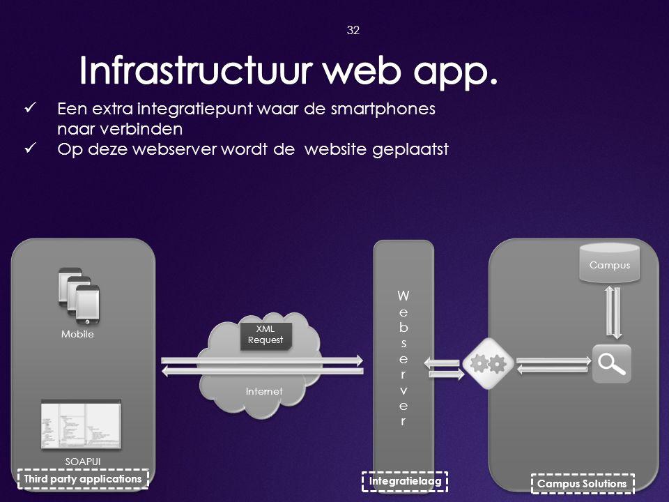 Infrastructuur web app.