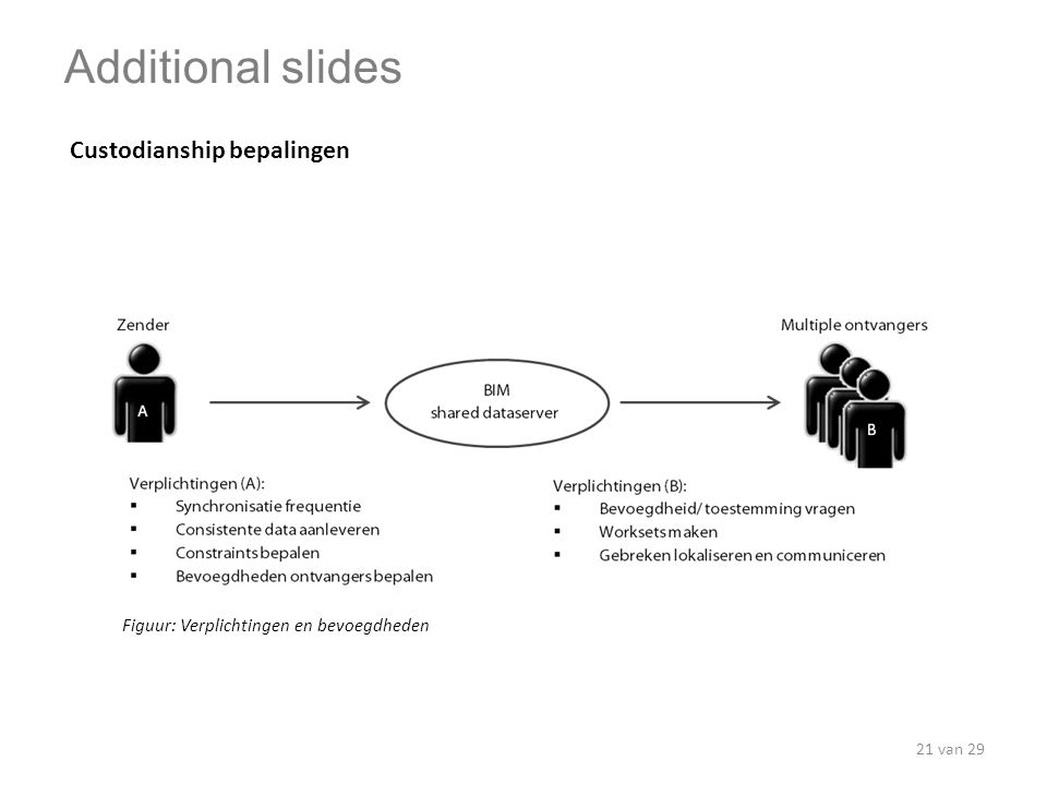 Additional slides Custodianship bepalingen