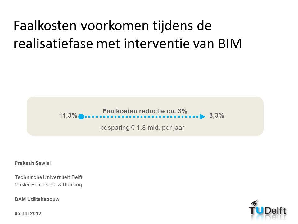 Faalkosten voorkomen tijdens de realisatiefase met interventie van BIM