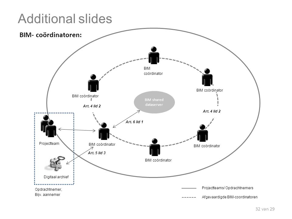 Additional slides BIM- coördinatoren: BIM shared dataserver