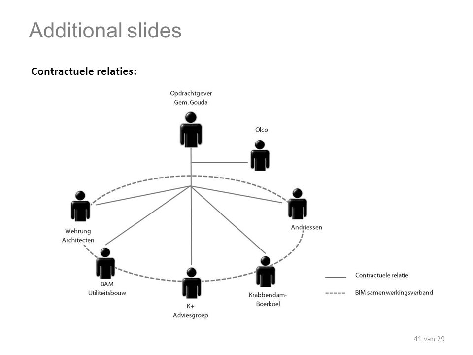Additional slides Contractuele relaties: