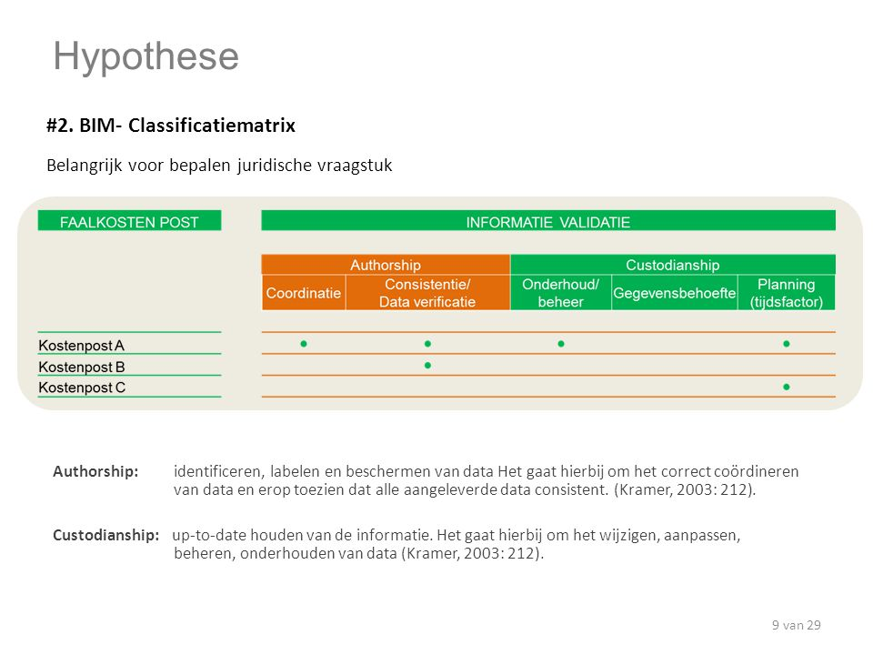 Hypothese #2. BIM- Classificatiematrix