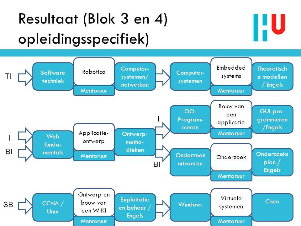 Resultaat (Blok 3 en 4) opleidingsspecifiek)