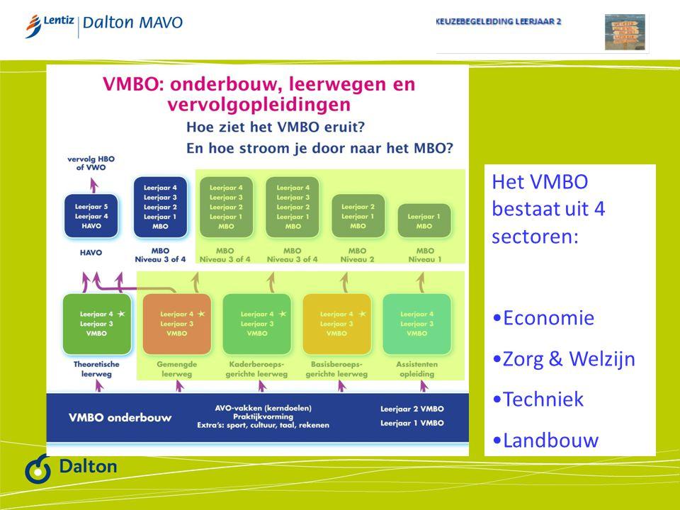 Het VMBO bestaat uit 4 sectoren: