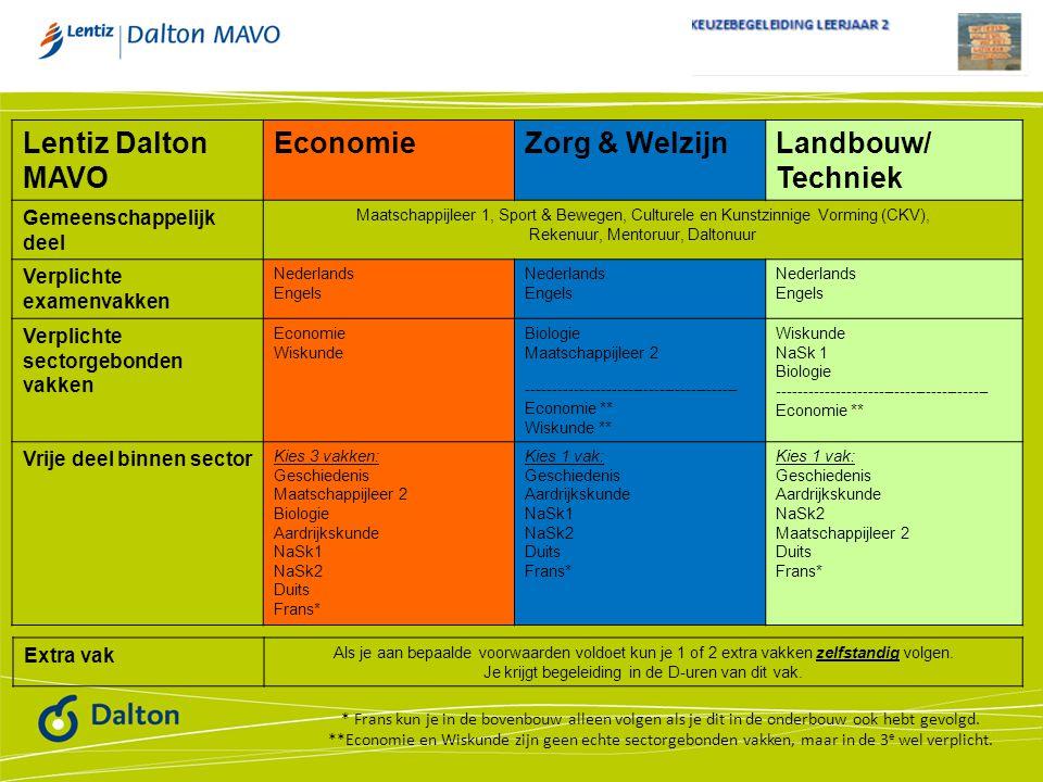 Lentiz Dalton MAVO Economie Zorg & Welzijn Landbouw/ Techniek