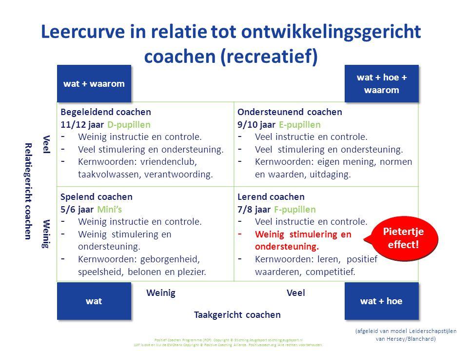 Leercurve in relatie tot ontwikkelingsgericht coachen (recreatief)