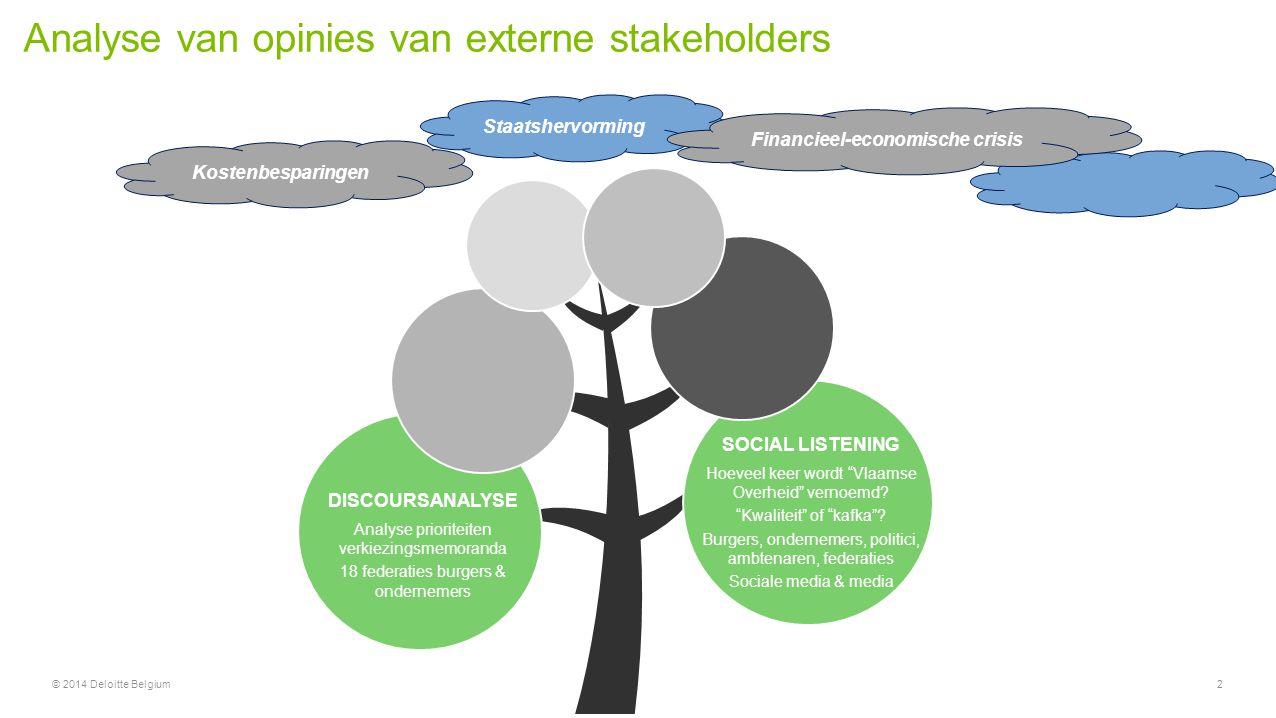 Analyse van opinies van externe stakeholders