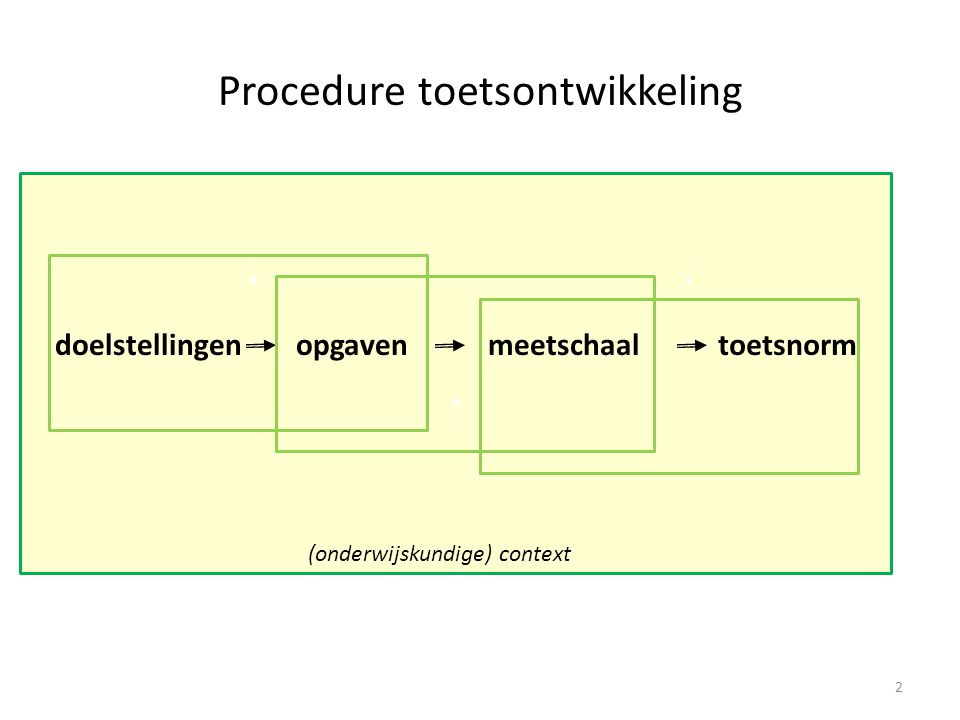 Procedure toetsontwikkeling