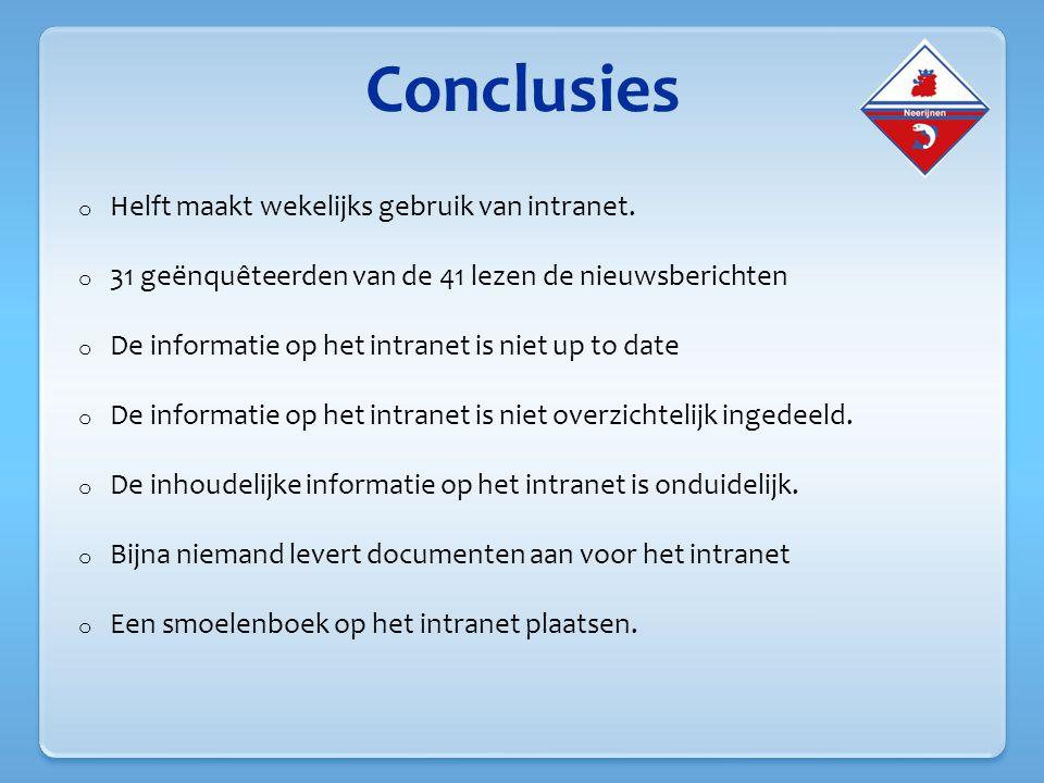 Conclusies Helft maakt wekelijks gebruik van intranet.