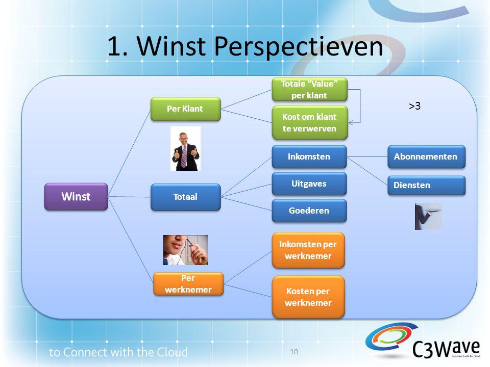 1. Winst Perspectieven >3 Winst Totale Value per klant Per Klant