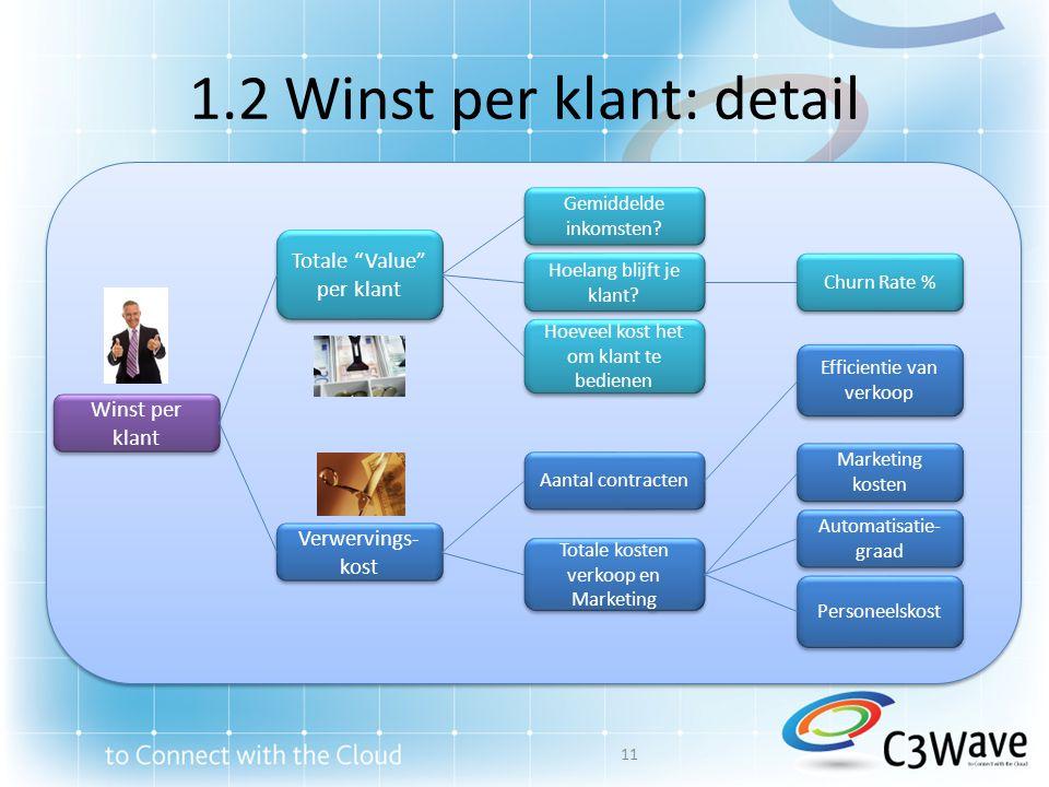 1.2 Winst per klant: detail