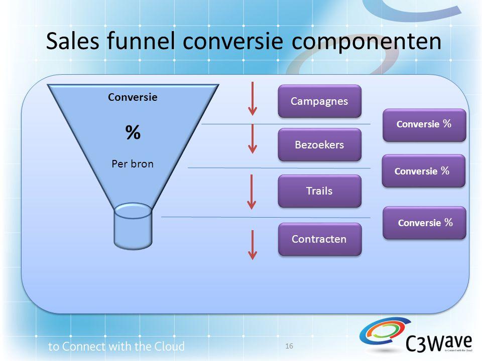 Sales funnel conversie componenten