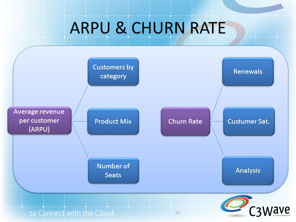 Average revenue per customer
