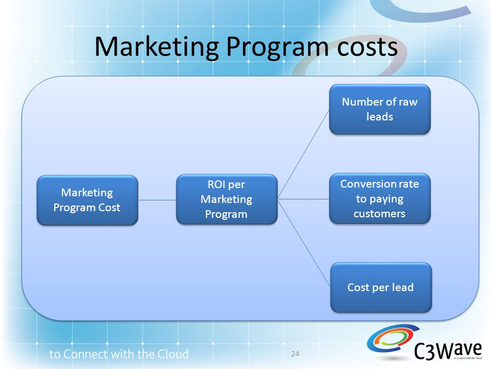 Marketing Program costs