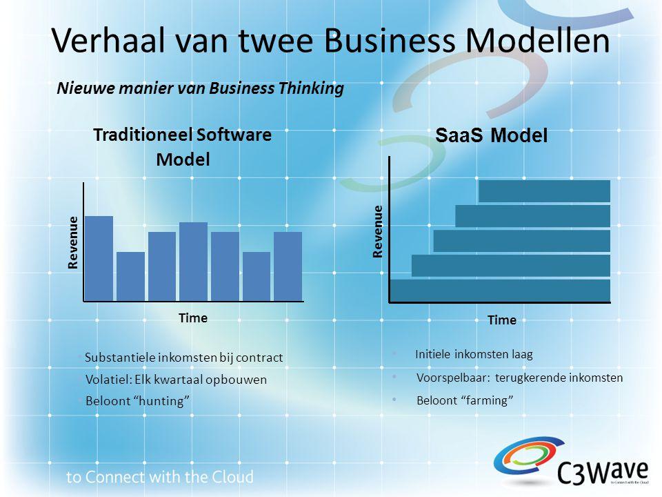 Verhaal van twee Business Modellen