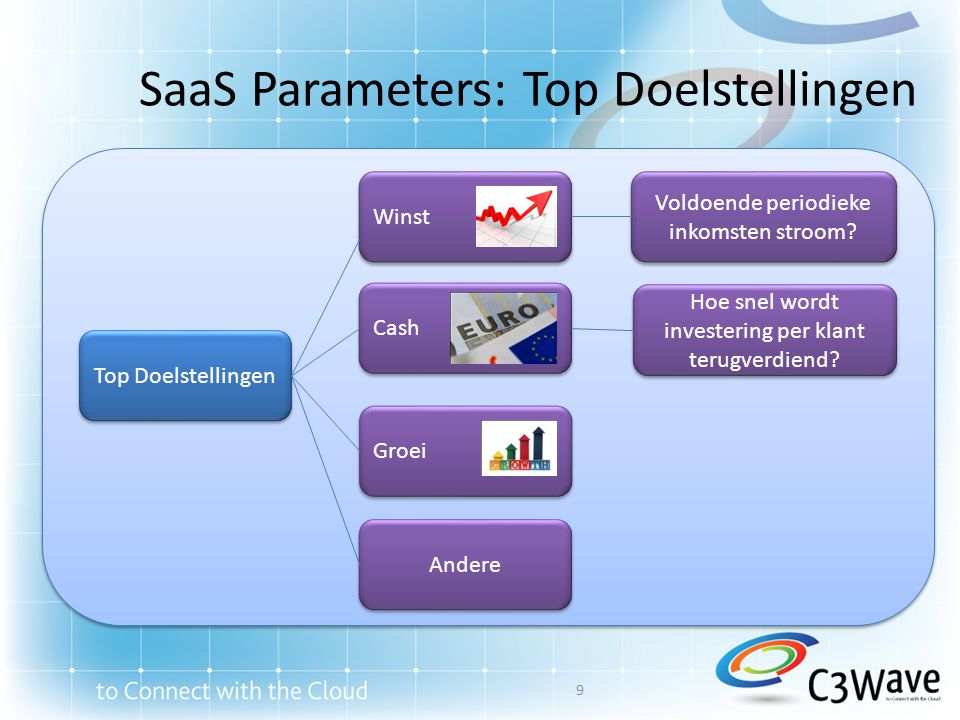 SaaS Parameters: Top Doelstellingen