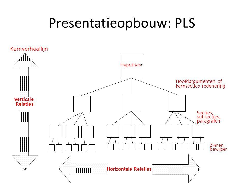 Presentatieopbouw: PLS