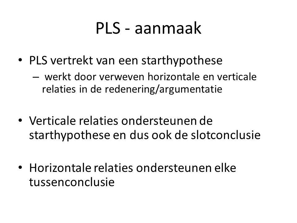 PLS - aanmaak PLS vertrekt van een starthypothese