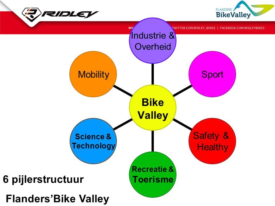 6 pijlerstructuur Flanders'Bike Valley