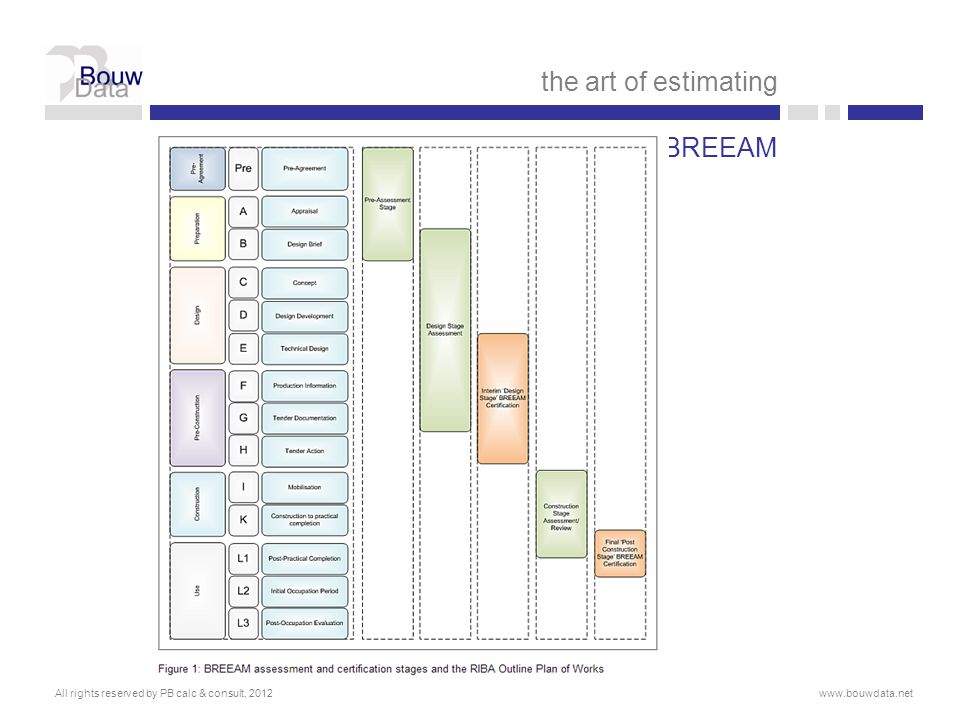 the art of estimating BREEAM