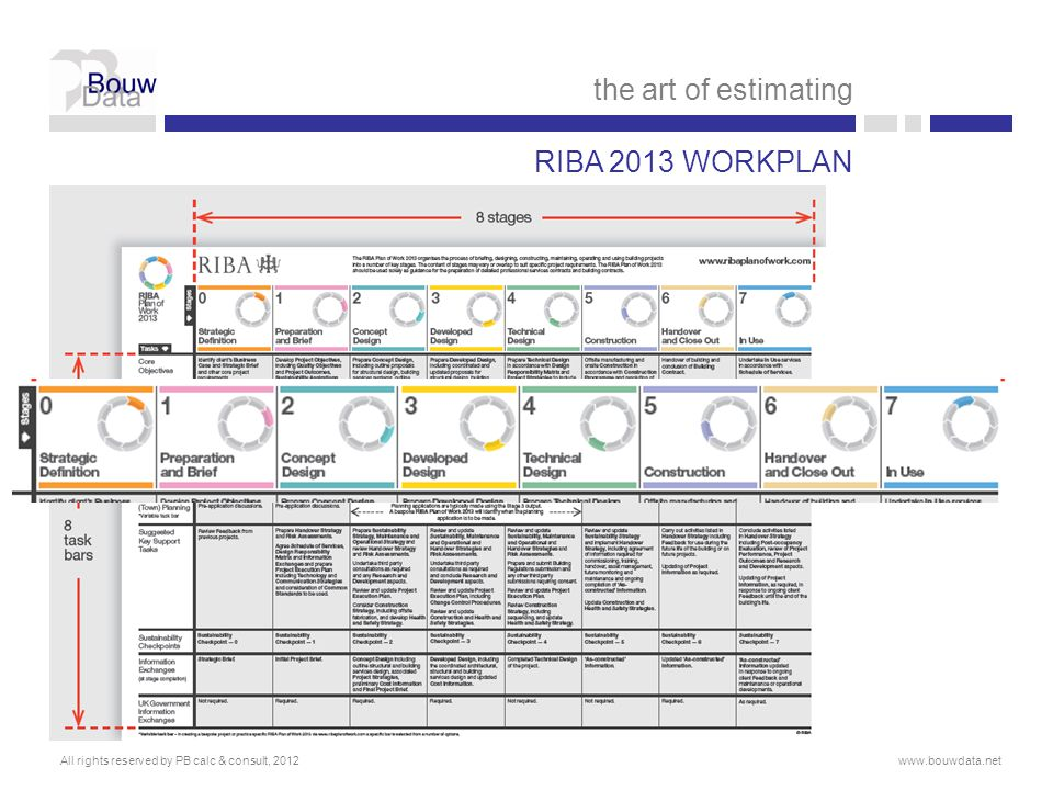 the art of estimating RIBA 2013 WORKPLAN
