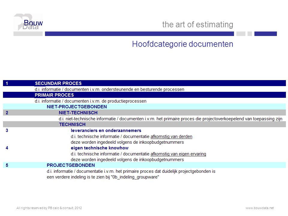 Hoofdcategorie documenten