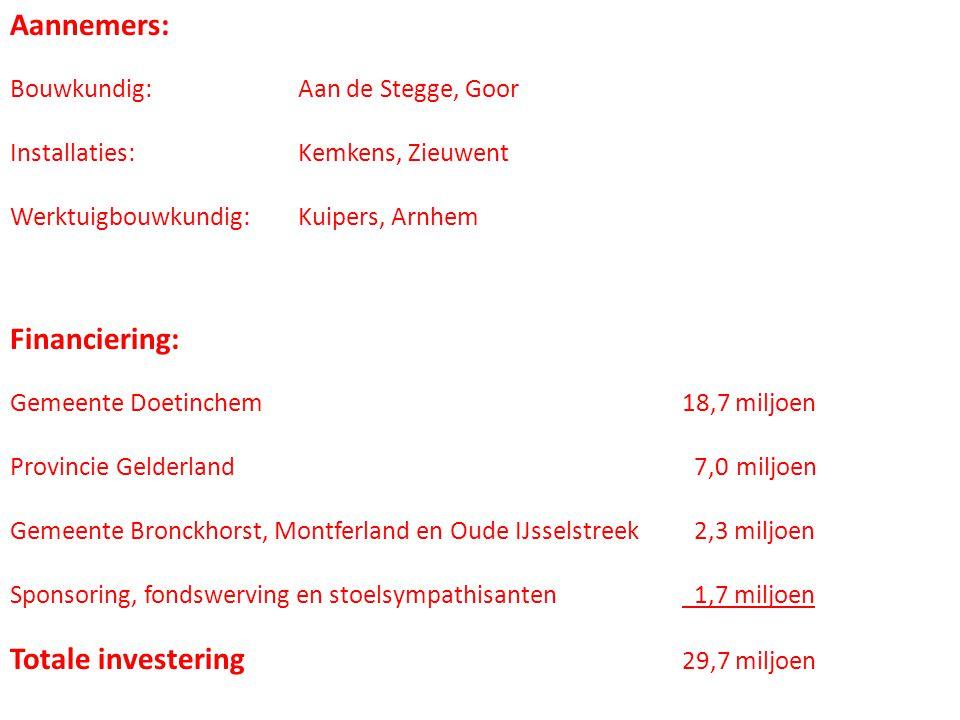 Totale investering 29,7 miljoen
