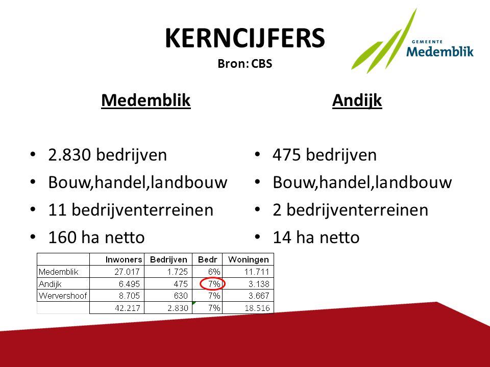 KERNCIJFERS Bron: CBS Medemblik 2.830 bedrijven Bouw,handel,landbouw