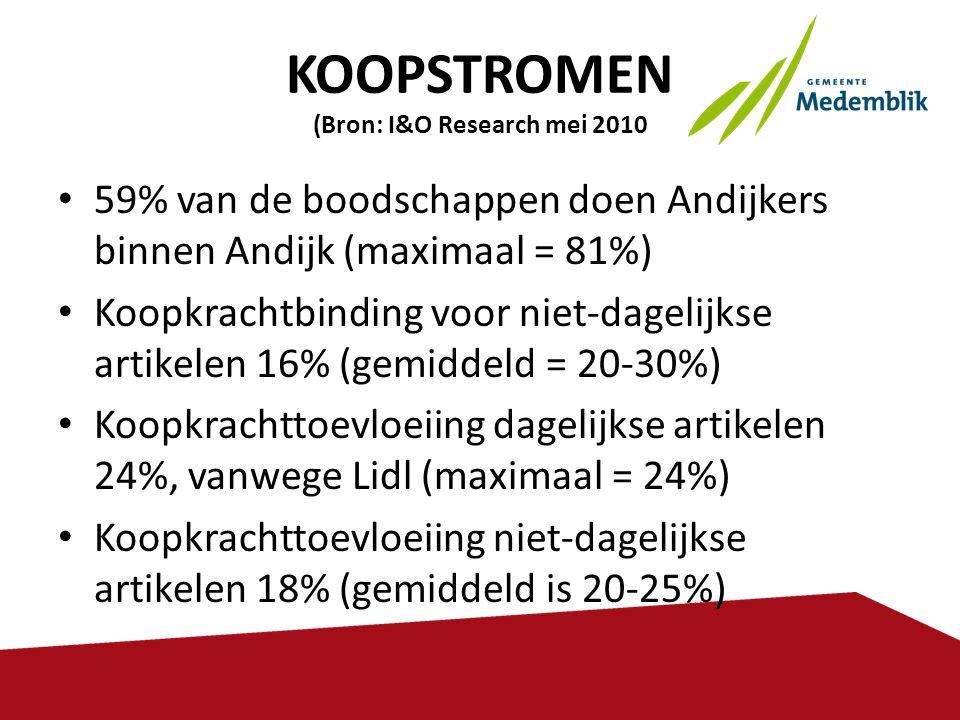 KOOPSTROMEN (Bron: I&O Research mei 2010