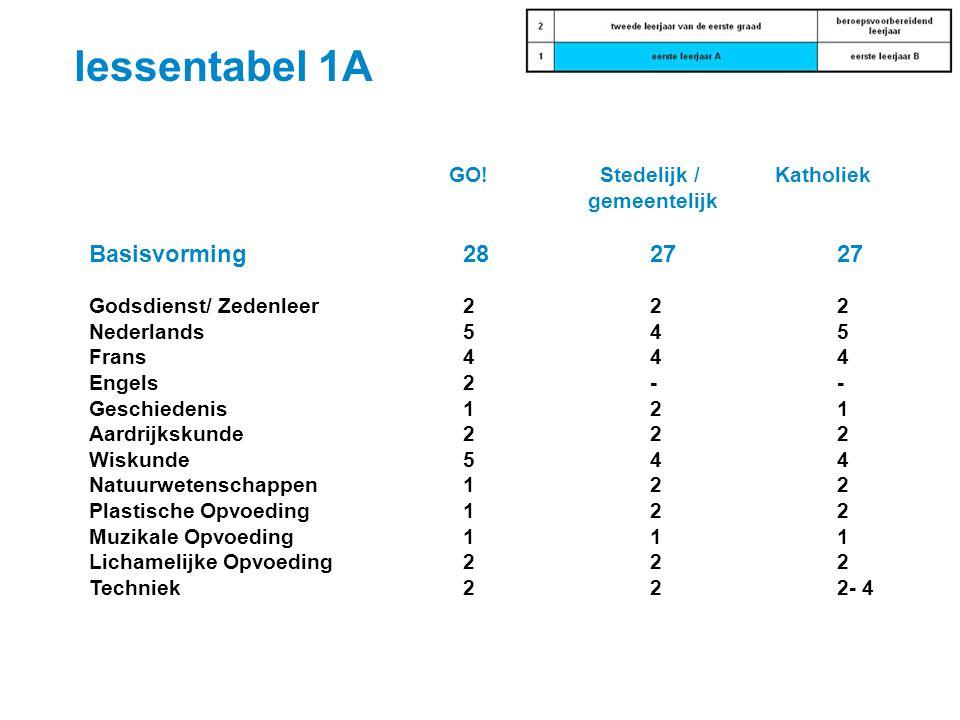lessentabel 1A Basisvorming 28 27 27 GO! Stedelijk / Katholiek