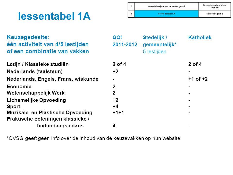 lessentabel 1A Keuzegedeelte: GO! Stedelijk / Katholiek