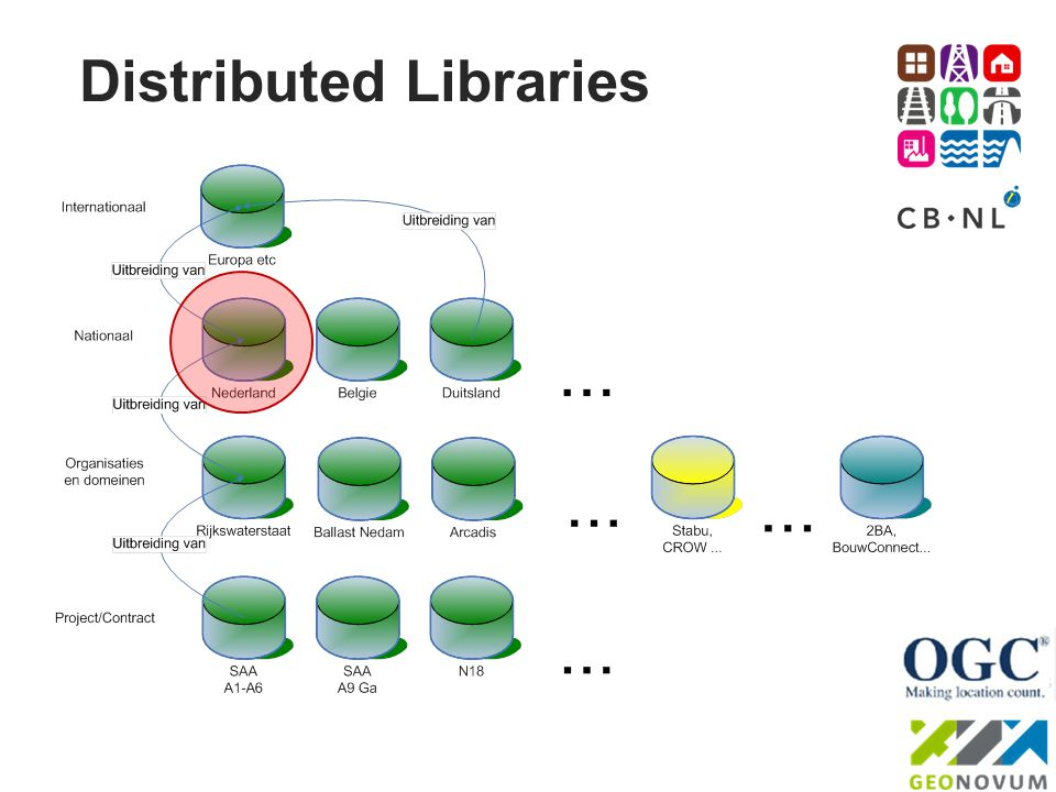 Distributed Libraries