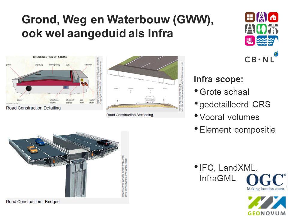 Grond, Weg en Waterbouw (GWW), ook wel aangeduid als Infra
