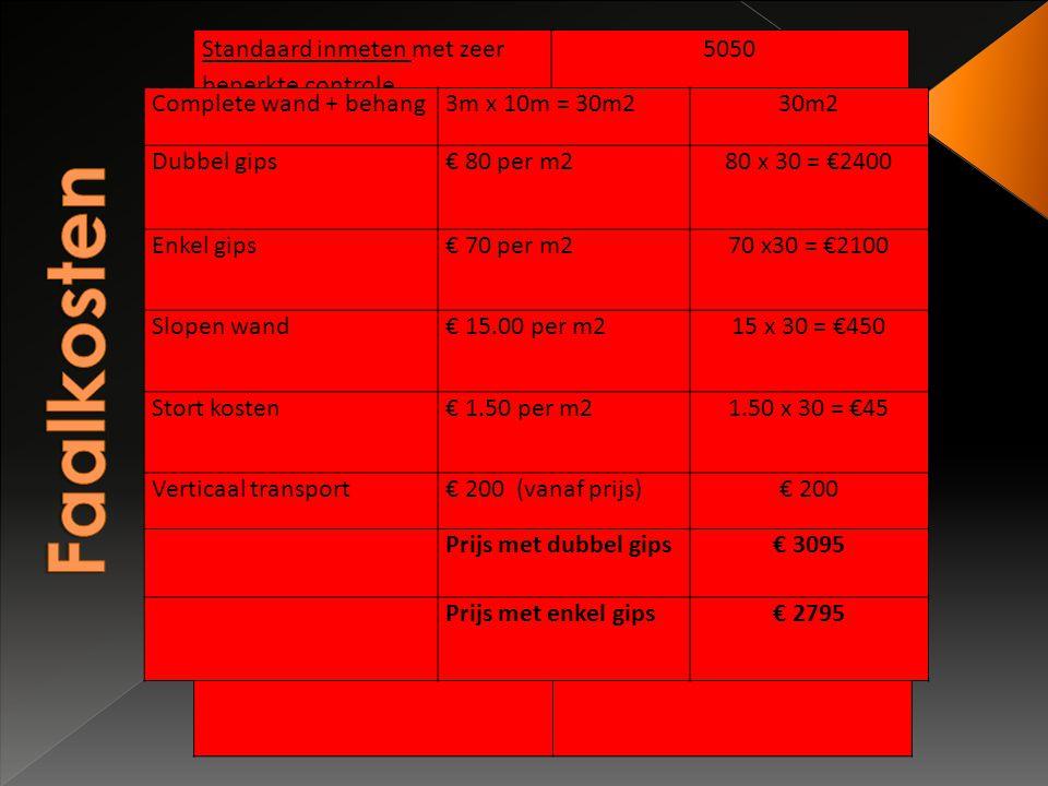 Faalkosten Standaard inmeten met zeer beperkte controle 5050