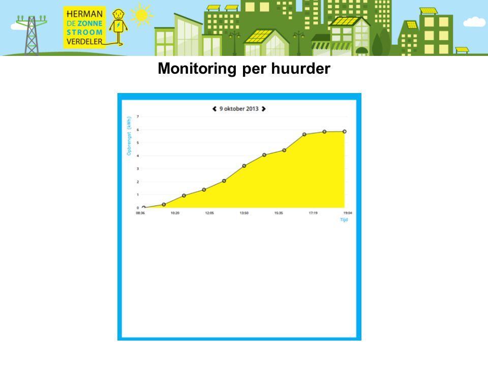 Monitoring per huurder
