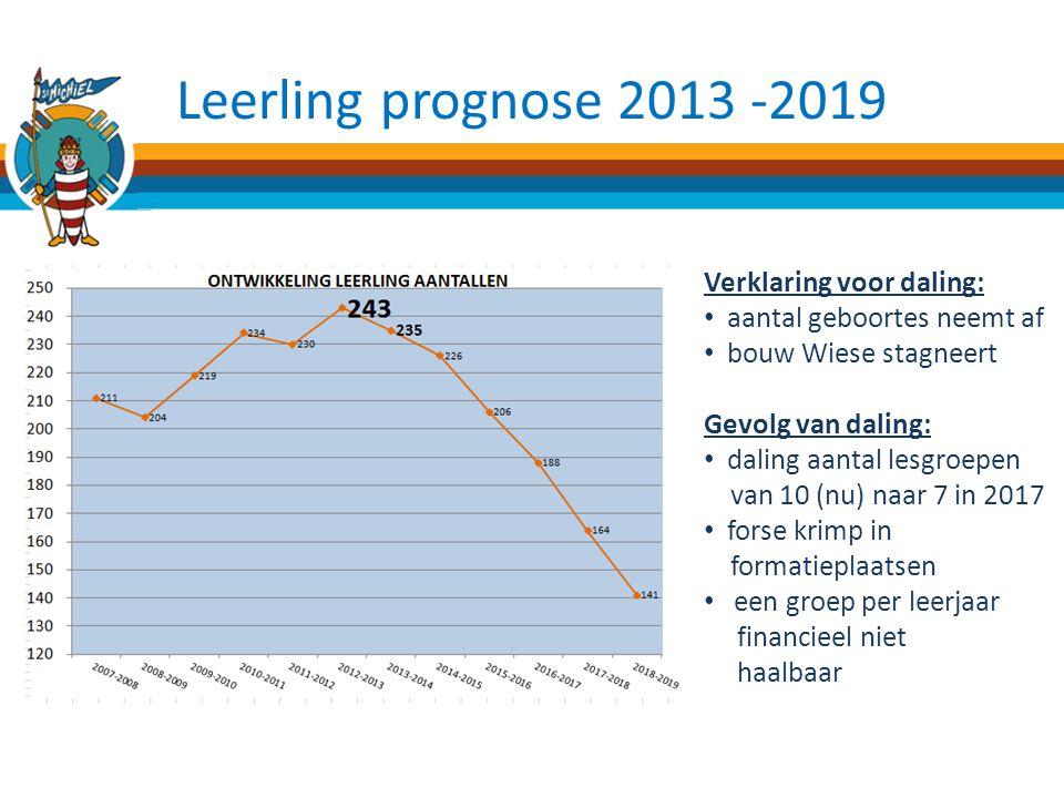 Leerling prognose 2013 -2019 Verklaring voor daling: