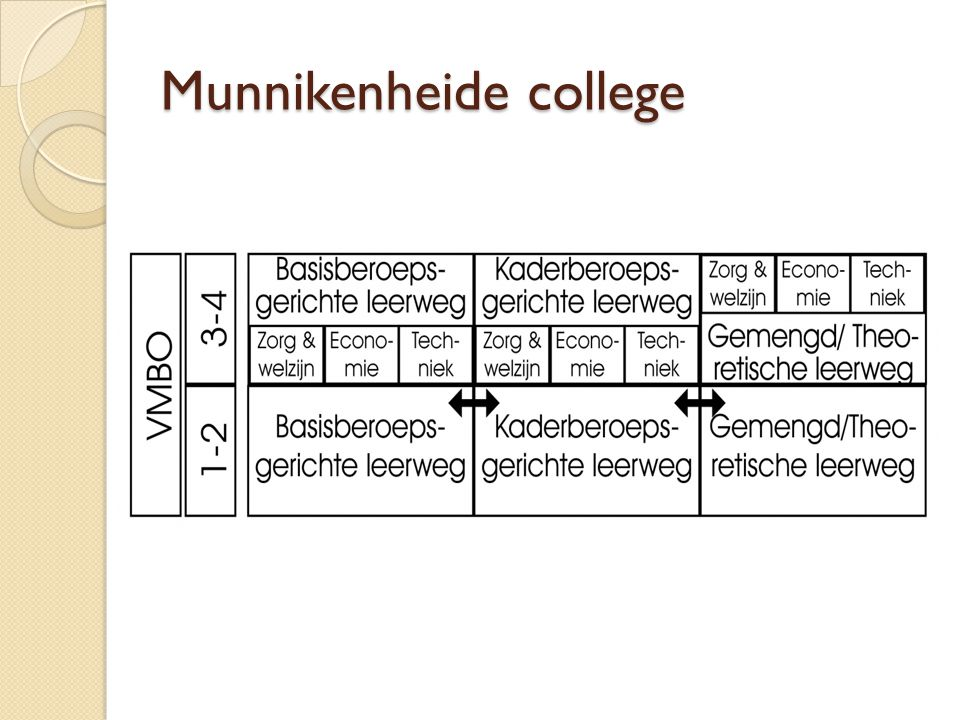Munnikenheide college