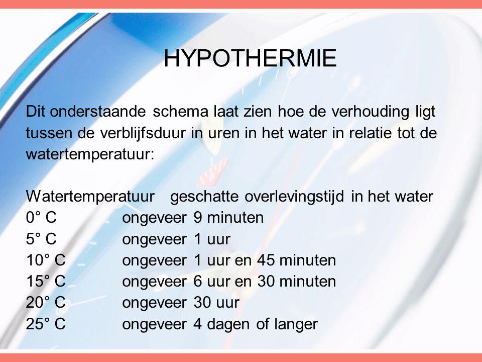 Hypothermie Dit onderstaande schema laat zien hoe de verhouding ligt