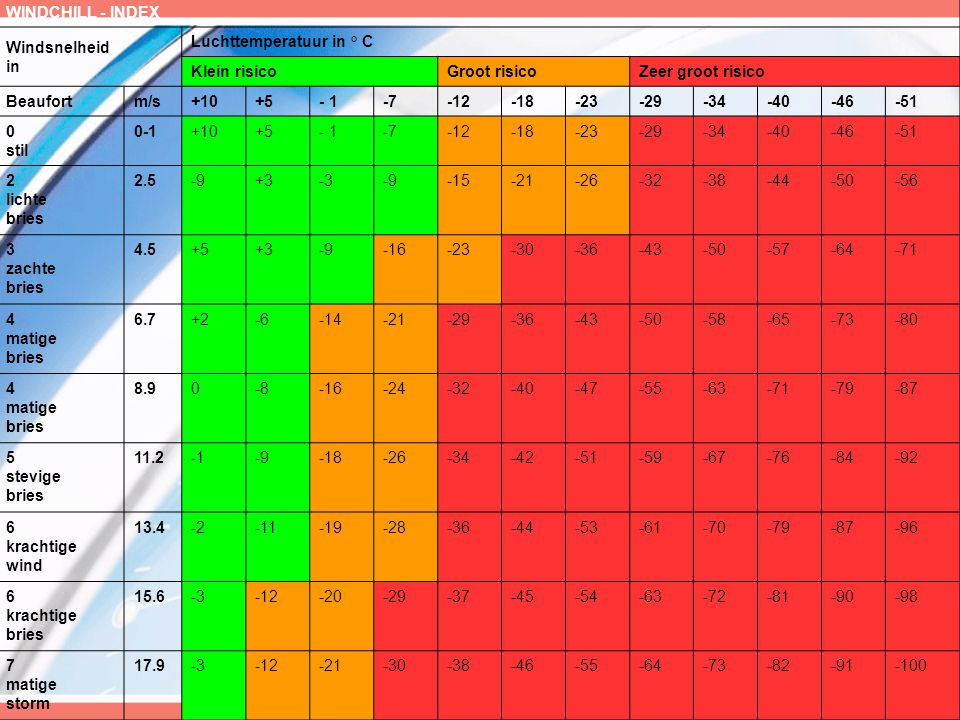WINDCHILL - INDEX Windsnelheid in. Luchttemperatuur in ° C. Klein risico. Groot risico. Zeer groot risico.