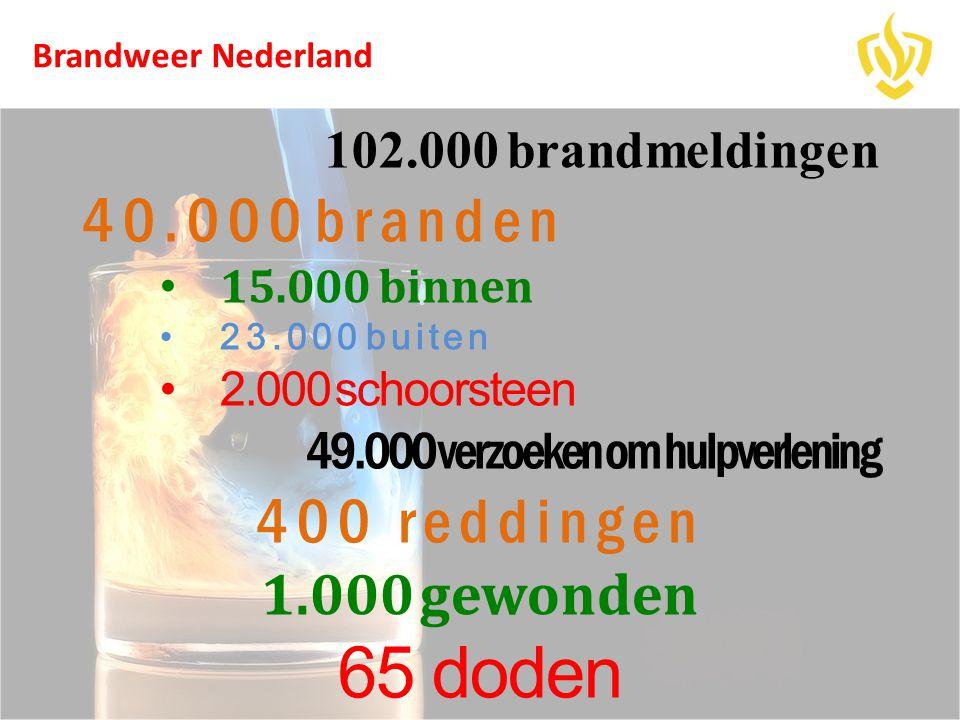 65 doden 40.000 branden 400 reddingen 1.000 gewonden