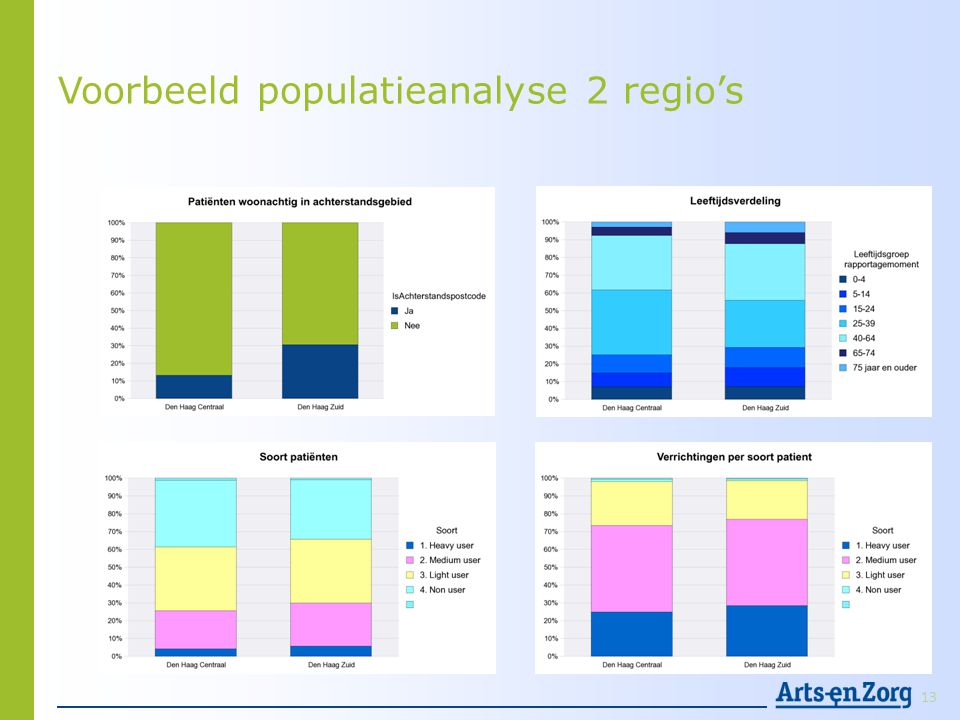 Voorbeeld populatieanalyse 2 regio's